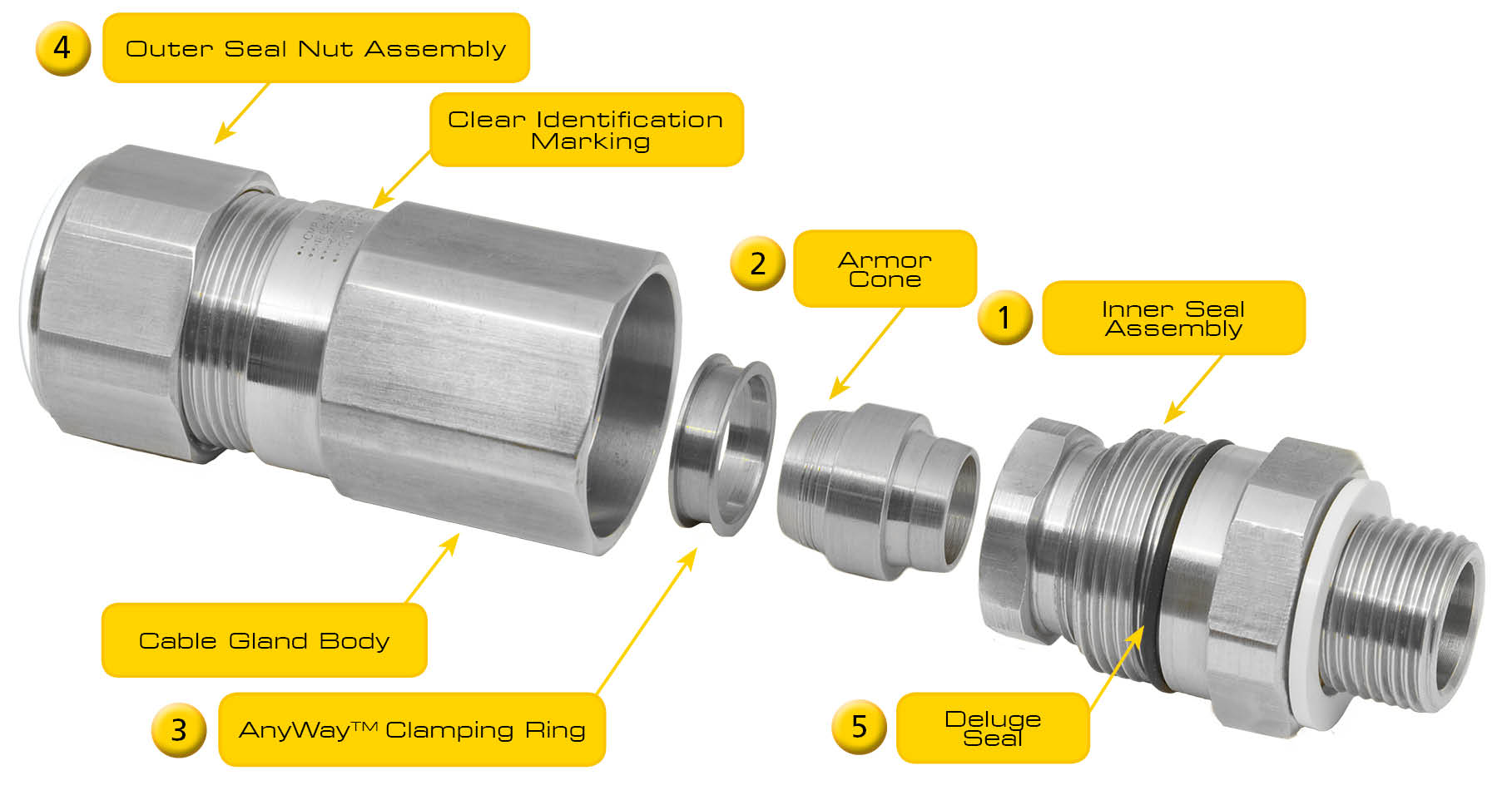 Key Features of CMP Cable Glands - CMP Products Limited
